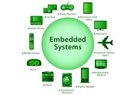 Embedded Software Development: Challenges and Opportunities ahead for Developers